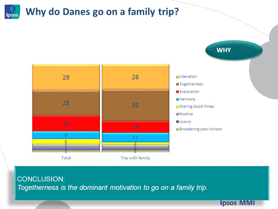 Why do Danes go on a family trip