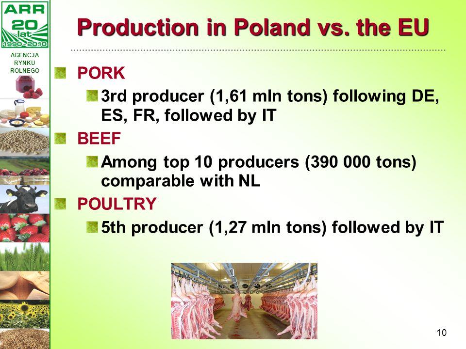 Production in Poland vs. the EU