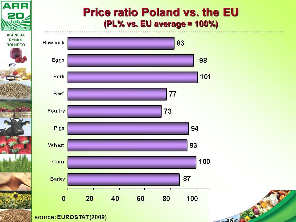 Price ratio Poland vs. the EU (PL% vs. EU average = 100%)