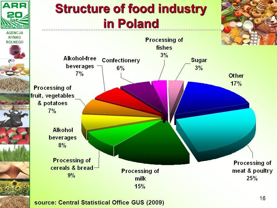 Structure of food industry in Poland