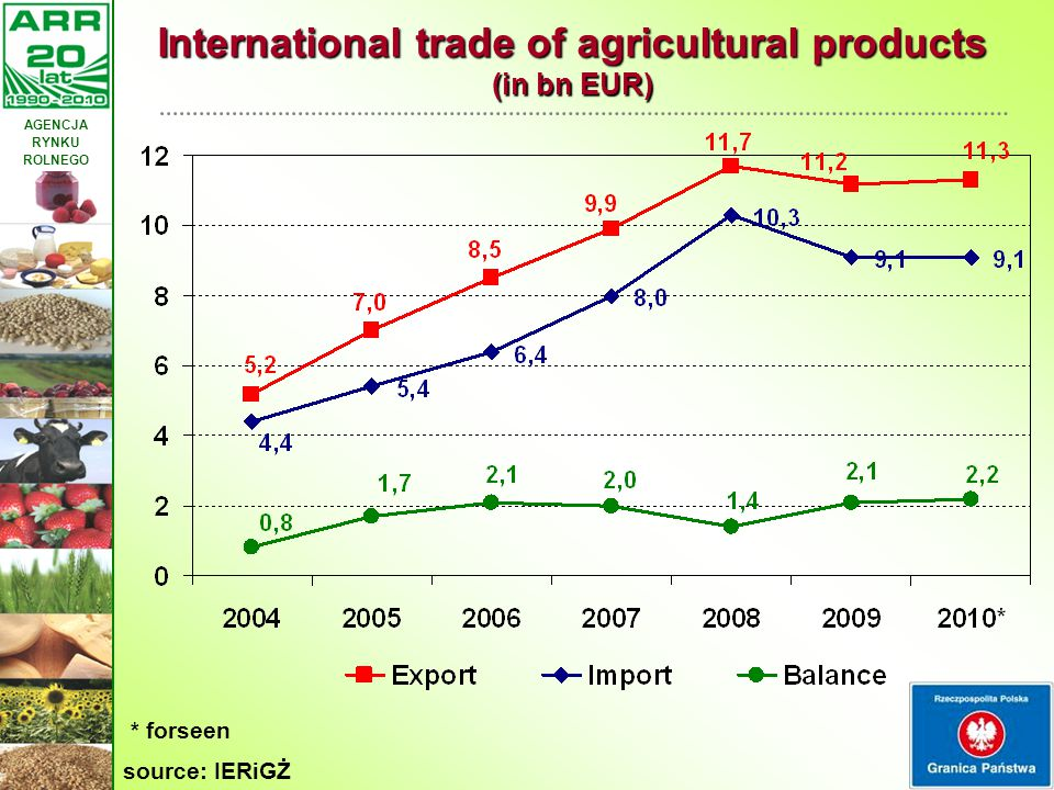International trade of agricultural products (in bn EUR)
