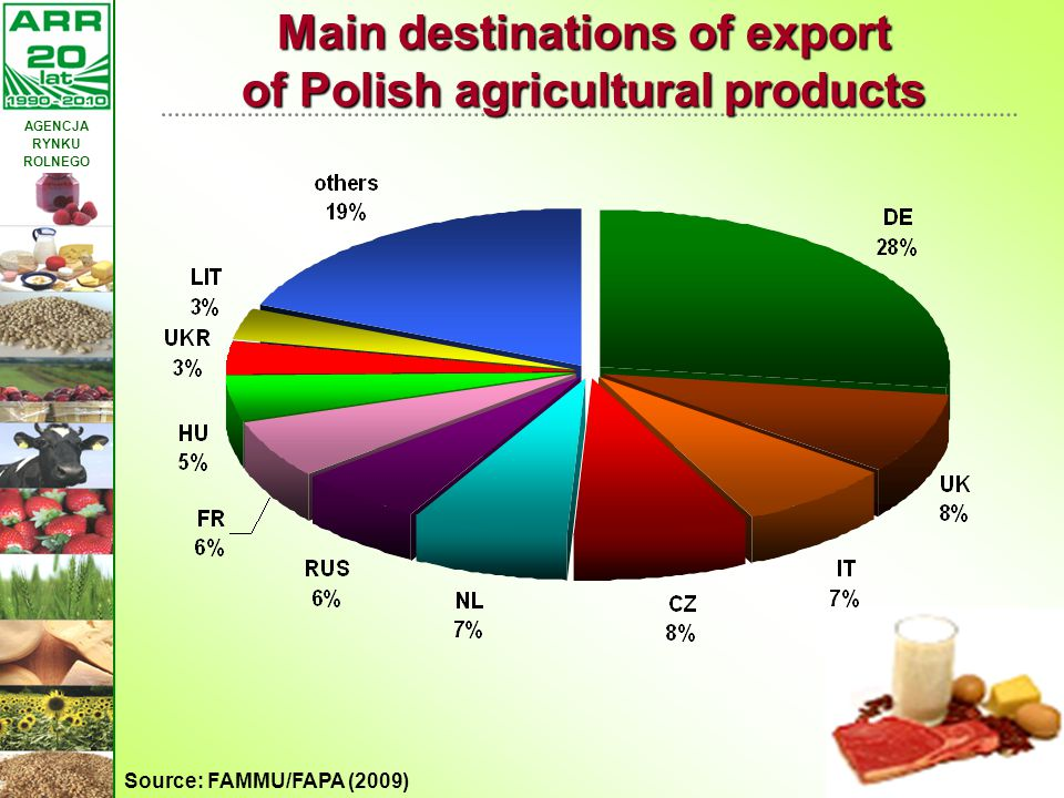 Main destinations of export of Polish agricultural products