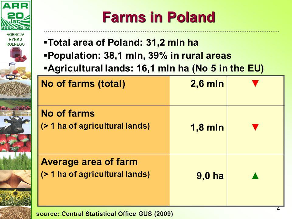 Farms in Poland Total area of Poland: 31,2 mln ha