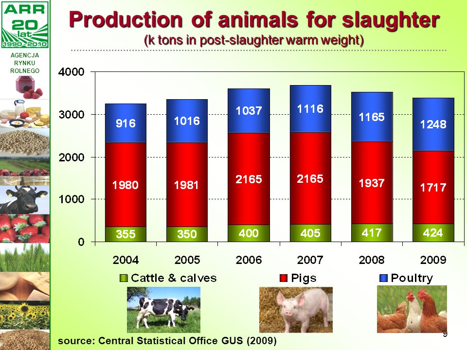 Production of animals for slaughter (k tons in post-slaughter warm weight)