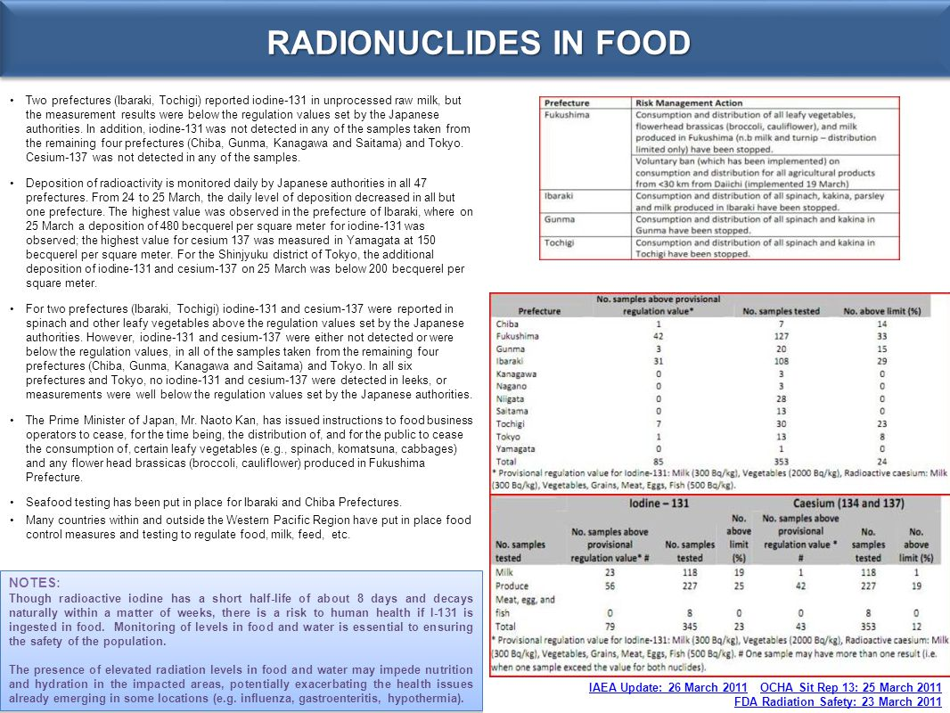 RADIONUCLIDES IN FOOD NOTES: