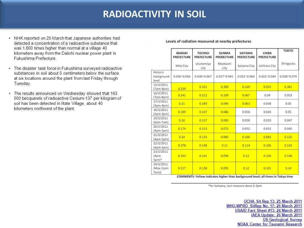 RADIOACTIVITY IN SOIL