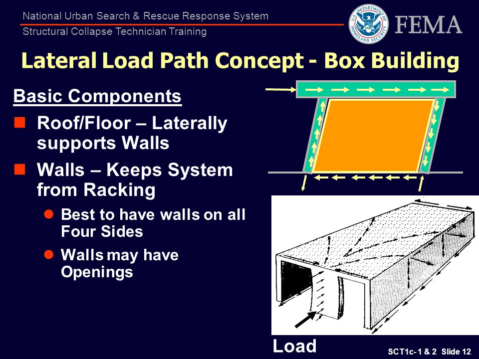 Lateral Load Path Concept - Box Building