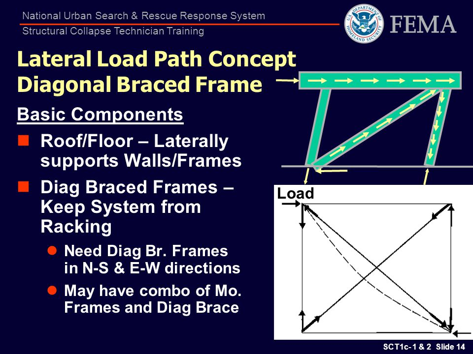 Lateral Load Path Concept Diagonal Braced Frame