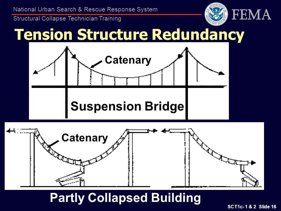 Tension Structure Redundancy