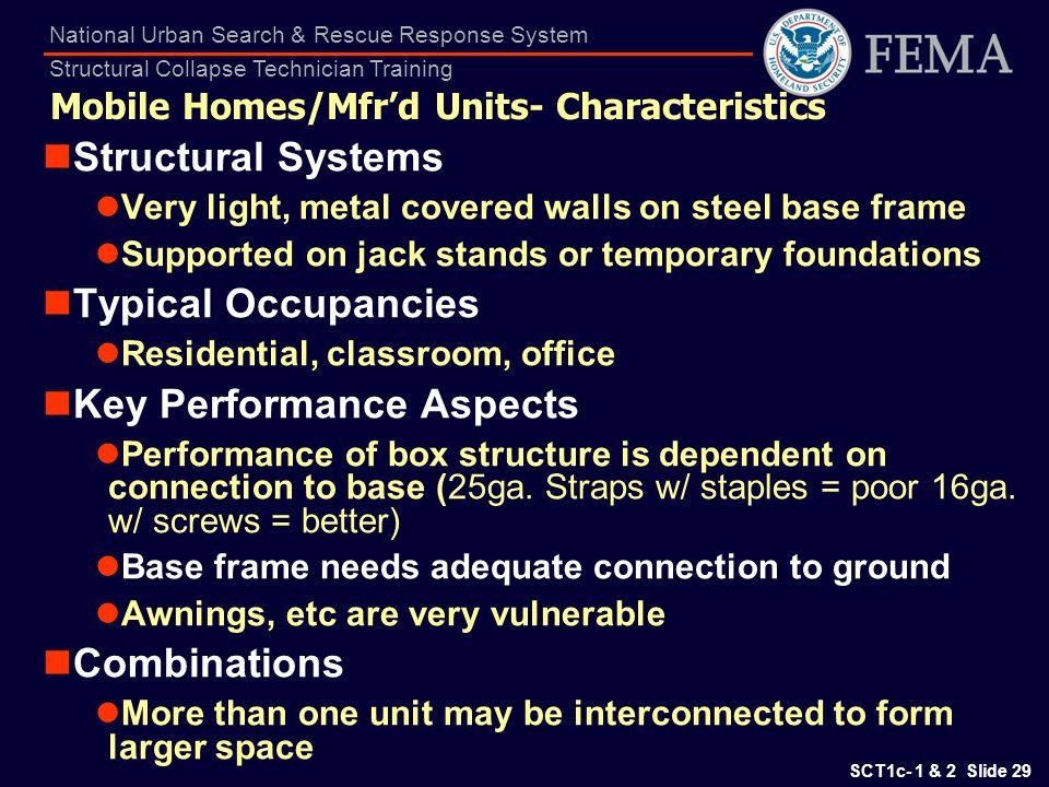 Mobile Homes/Mfr'd Units- Characteristics