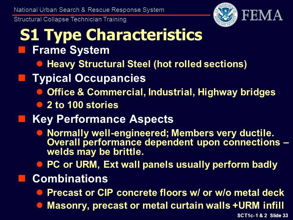 S1 Type Characteristics