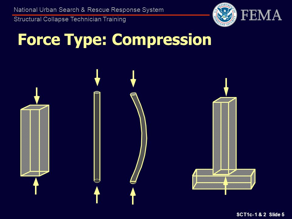 Force Type: Compression
