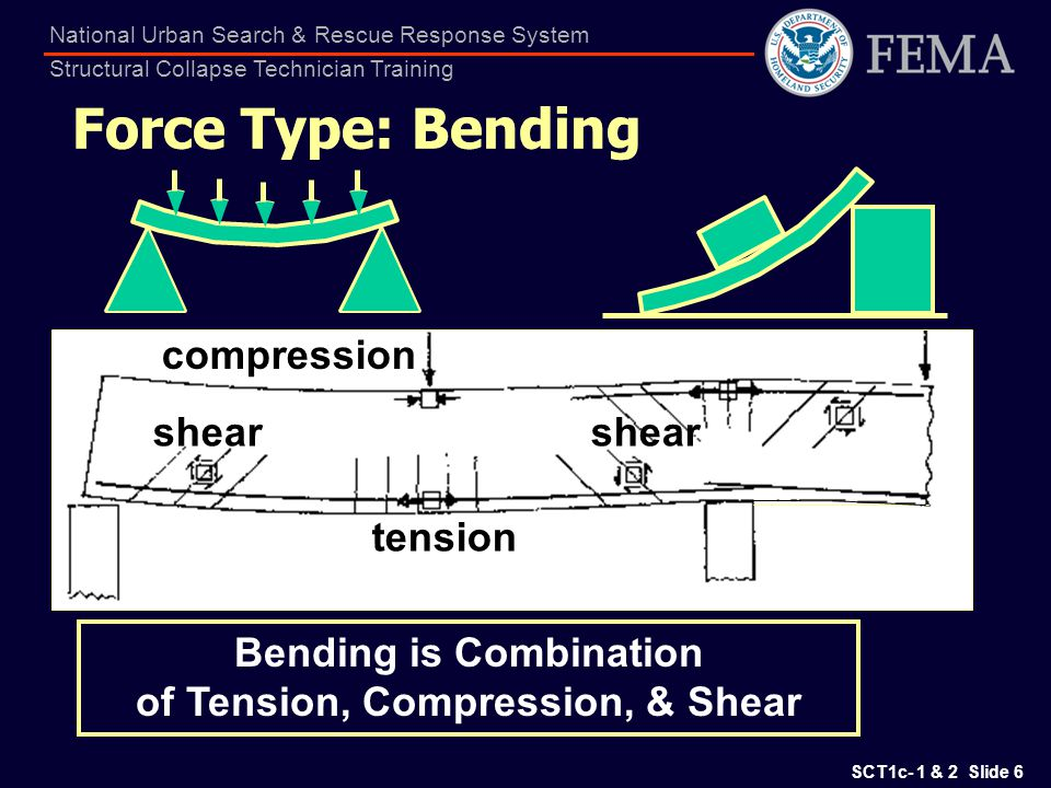 Bending is Combination of Tension, Compression, & Shear