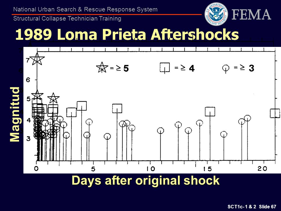 1989 Loma Prieta Aftershocks