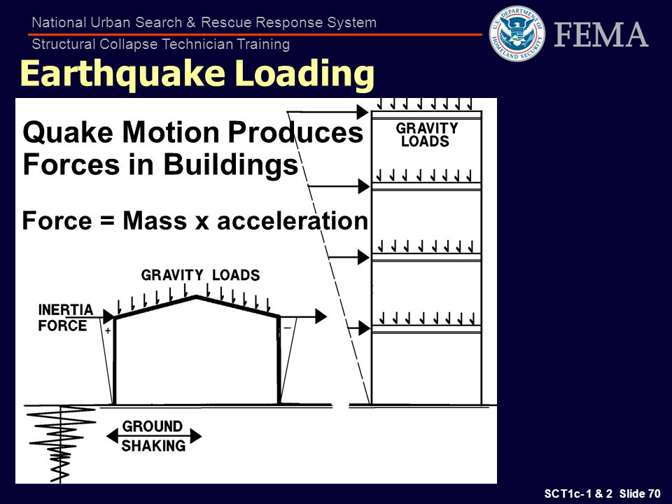 Earthquake Loading Quake Motion Produces Forces in Buildings
