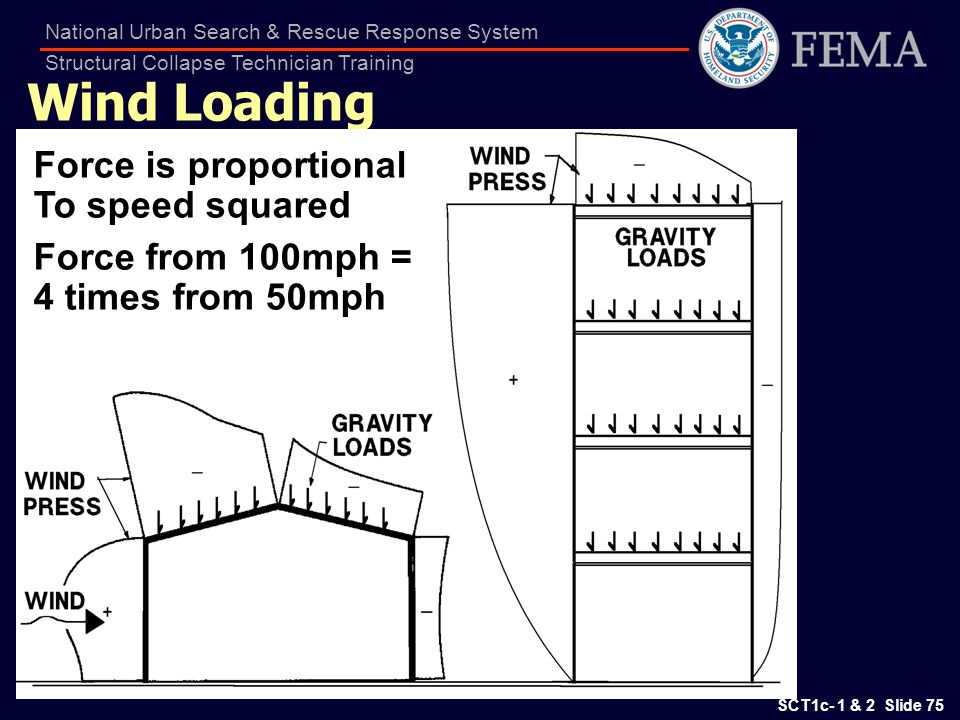 Wind Loading Force is proportional To speed squared