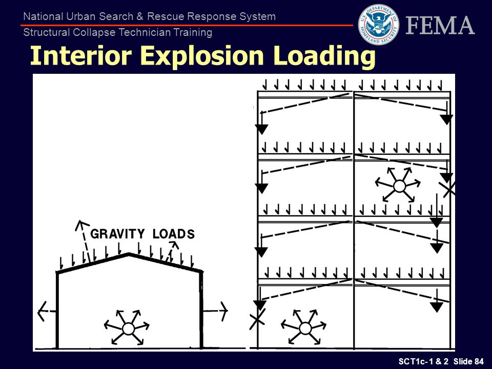 Interior Explosion Loading