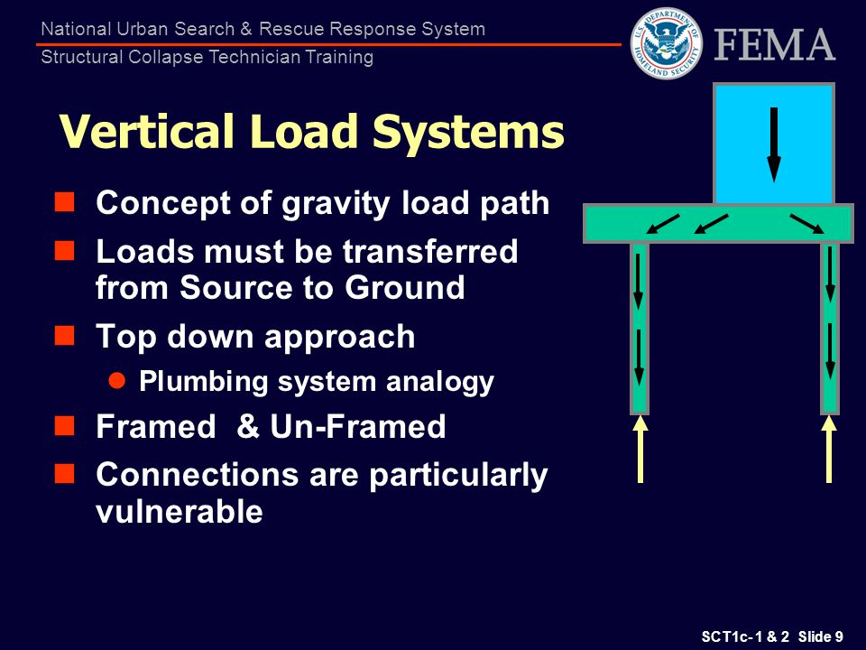 Vertical Load Systems Concept of gravity load path