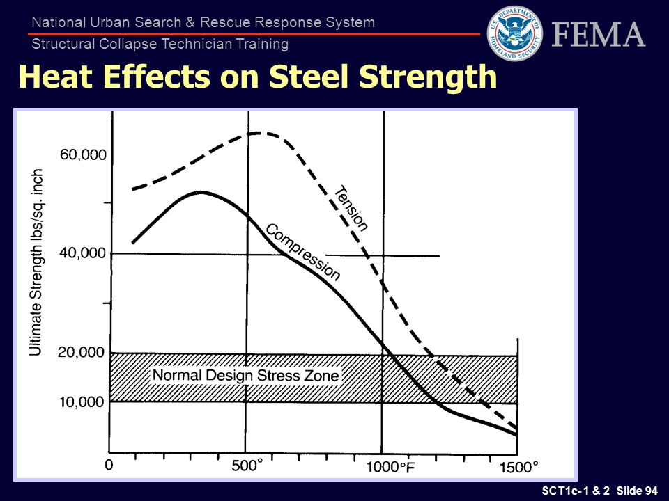 Heat Effects on Steel Strength