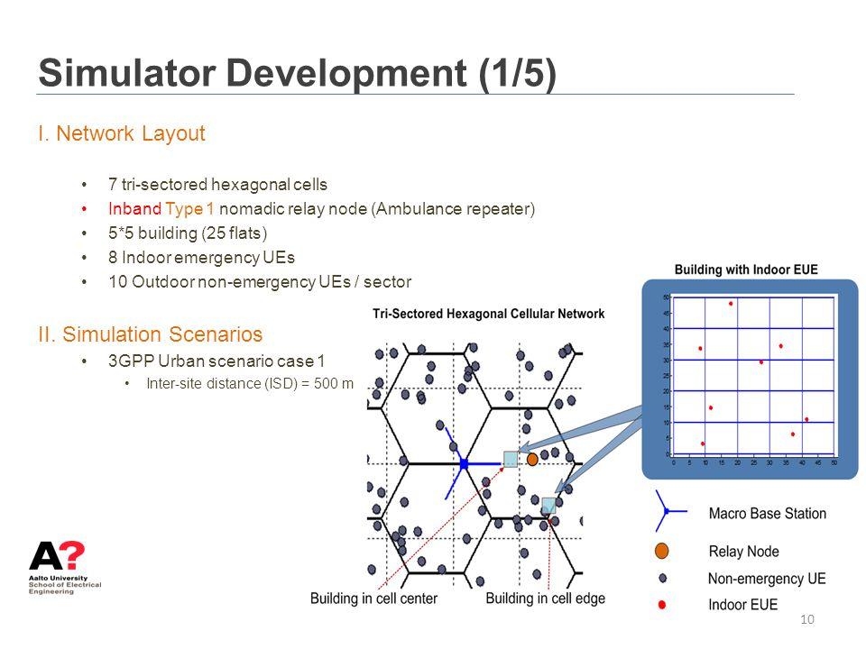 Simulator Development (1/5)