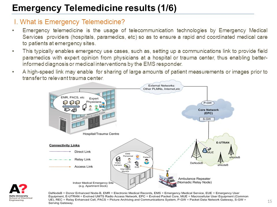 Emergency Telemedicine results (1/6)