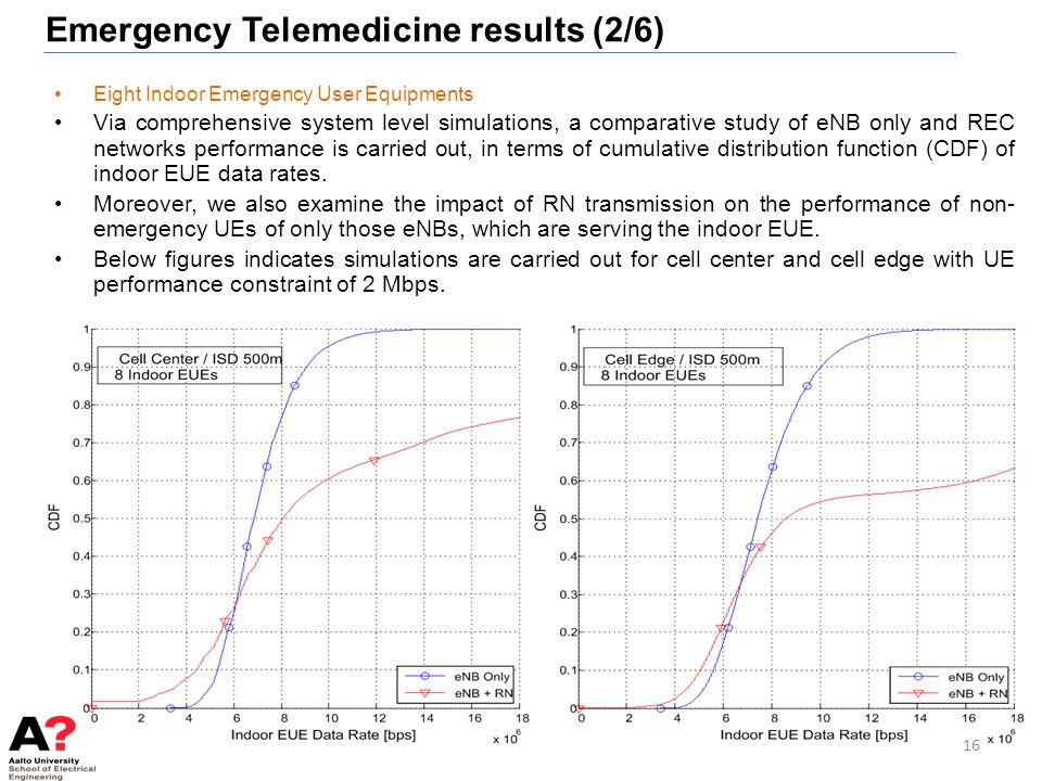 Emergency Telemedicine results (2/6)