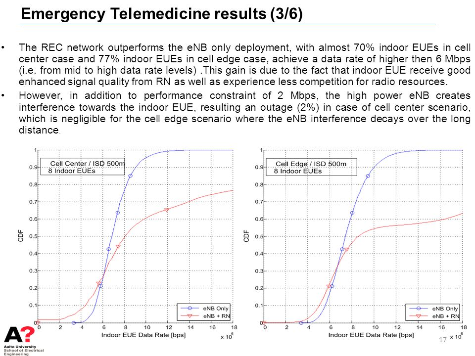 Emergency Telemedicine results (3/6)