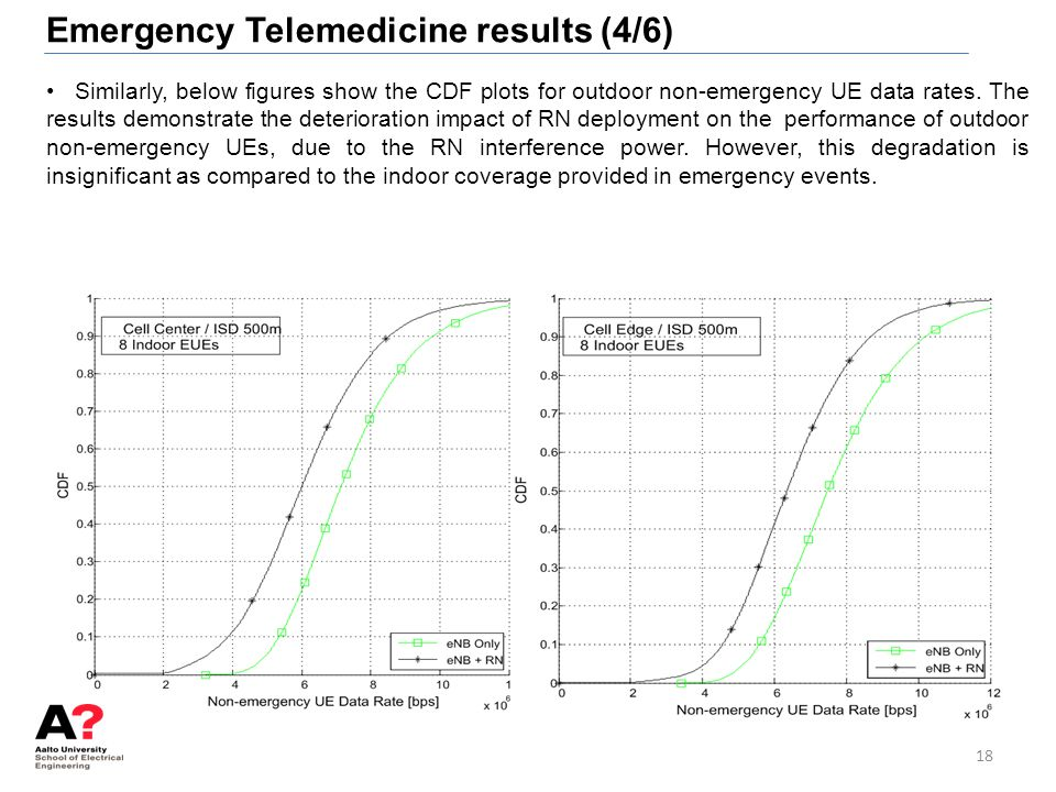 Emergency Telemedicine results (4/6)