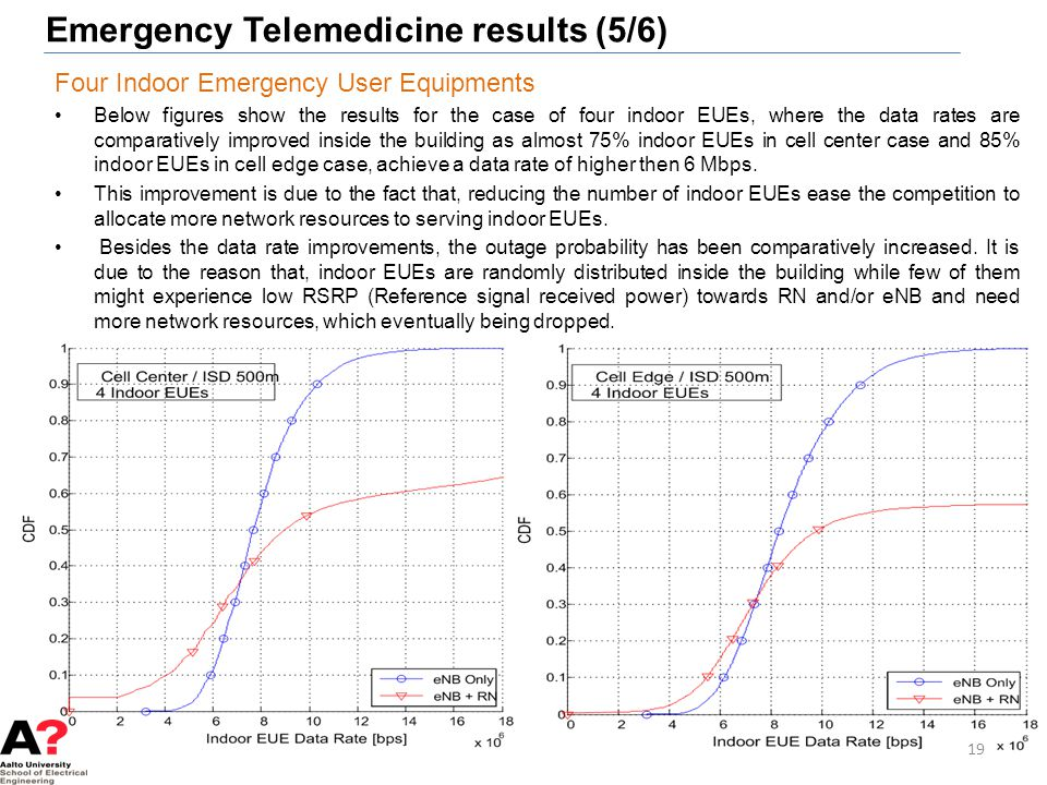 Emergency Telemedicine results (5/6)