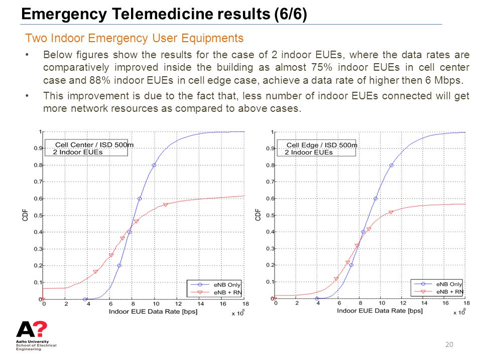 Emergency Telemedicine results (6/6)