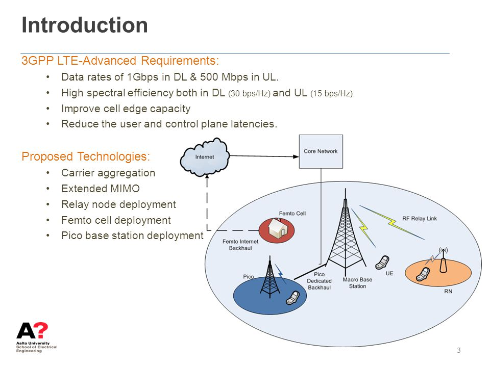 Introduction 3GPP LTE-Advanced Requirements: Proposed Technologies: