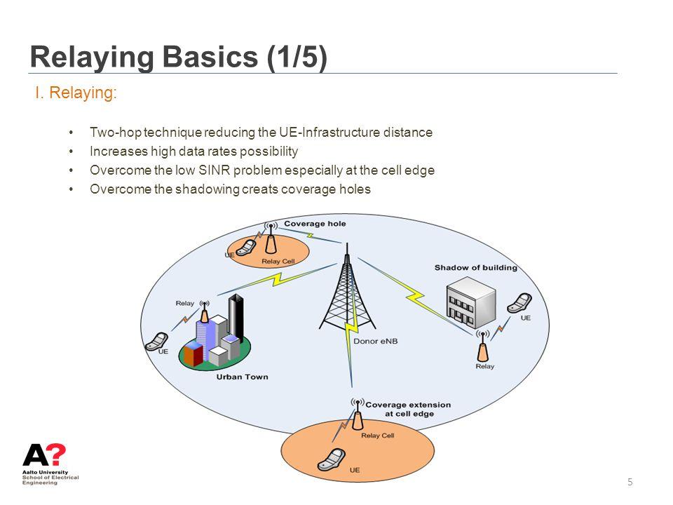 Relaying Basics (1/5) I. Relaying: