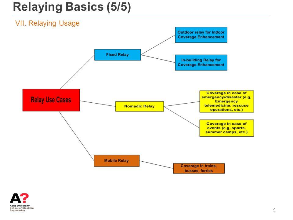 Relaying Basics (5/5) VII. Relaying Usage