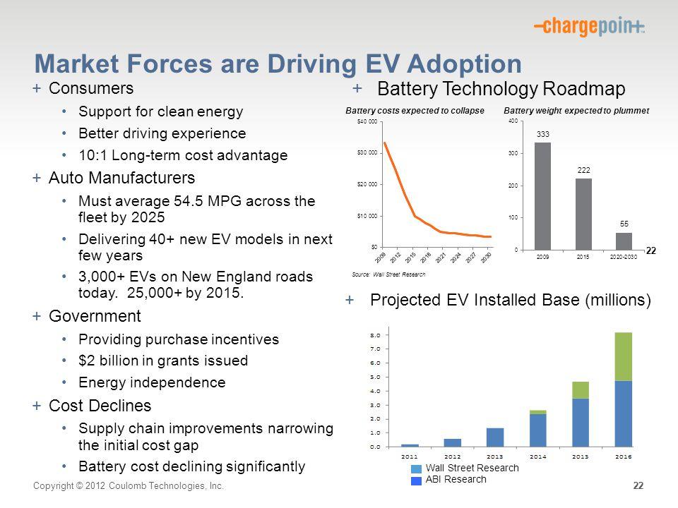 Market Forces are Driving EV Adoption