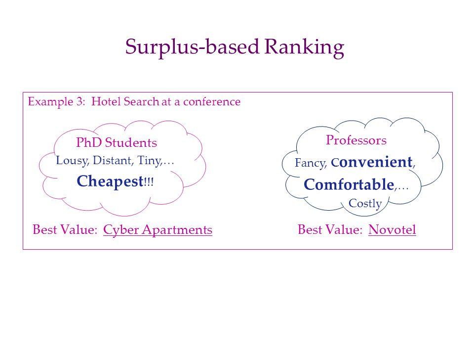 Surplus-based Ranking