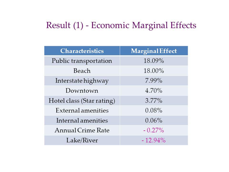 Result (1) - Economic Marginal Effects