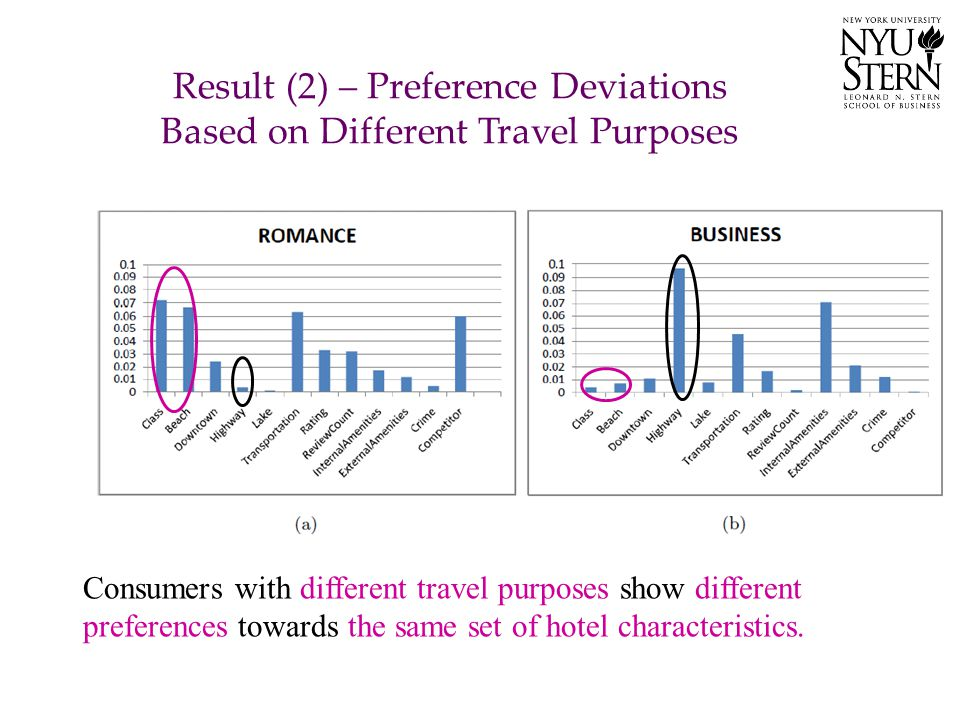 Result (2) – Preference Deviations Based on Different Travel Purposes