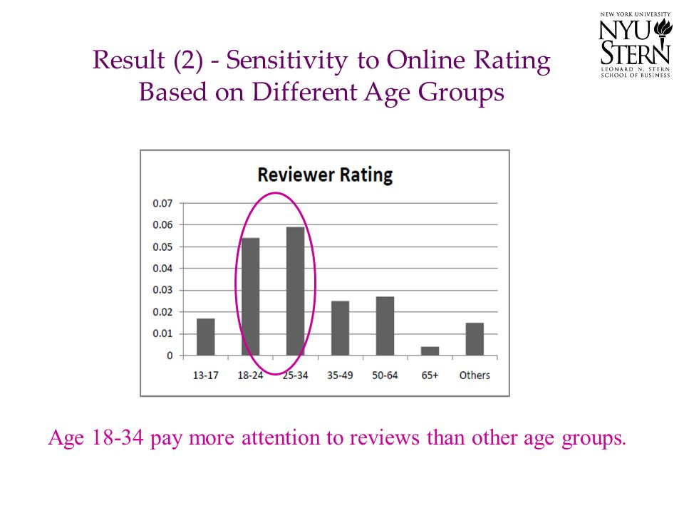Result (2) - Sensitivity to Online Rating Based on Different Age Groups