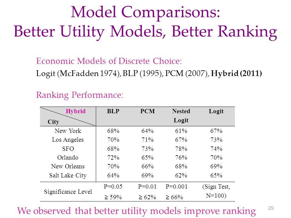 Model Comparisons: Better Utility Models, Better Ranking