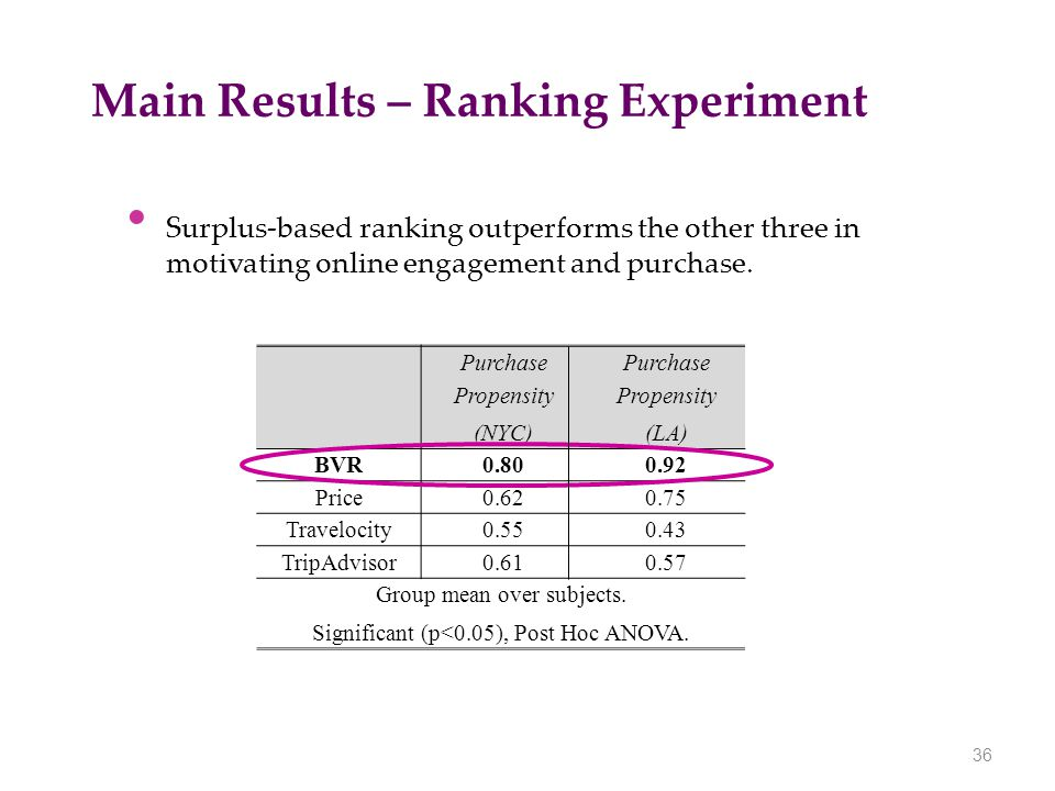 Main Results – Ranking Experiment