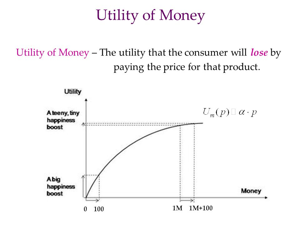 Utility of Money Utility of Money – The utility that the consumer will lose by. paying the price for that product.