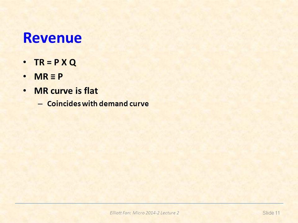 Revenue TR = P X Q MR ≡ P MR curve is flat Coincides with demand curve