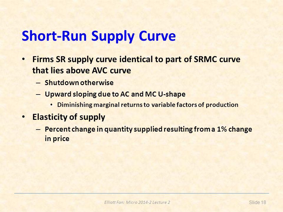 Short-Run Supply Curve