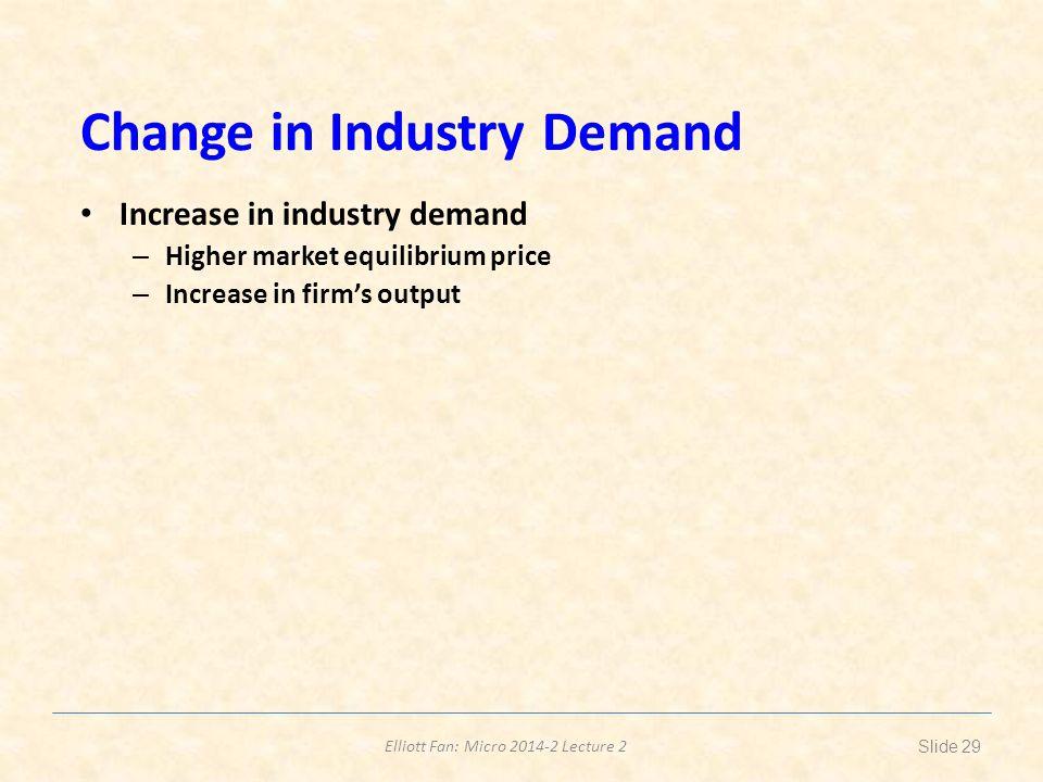 Change in Industry Demand