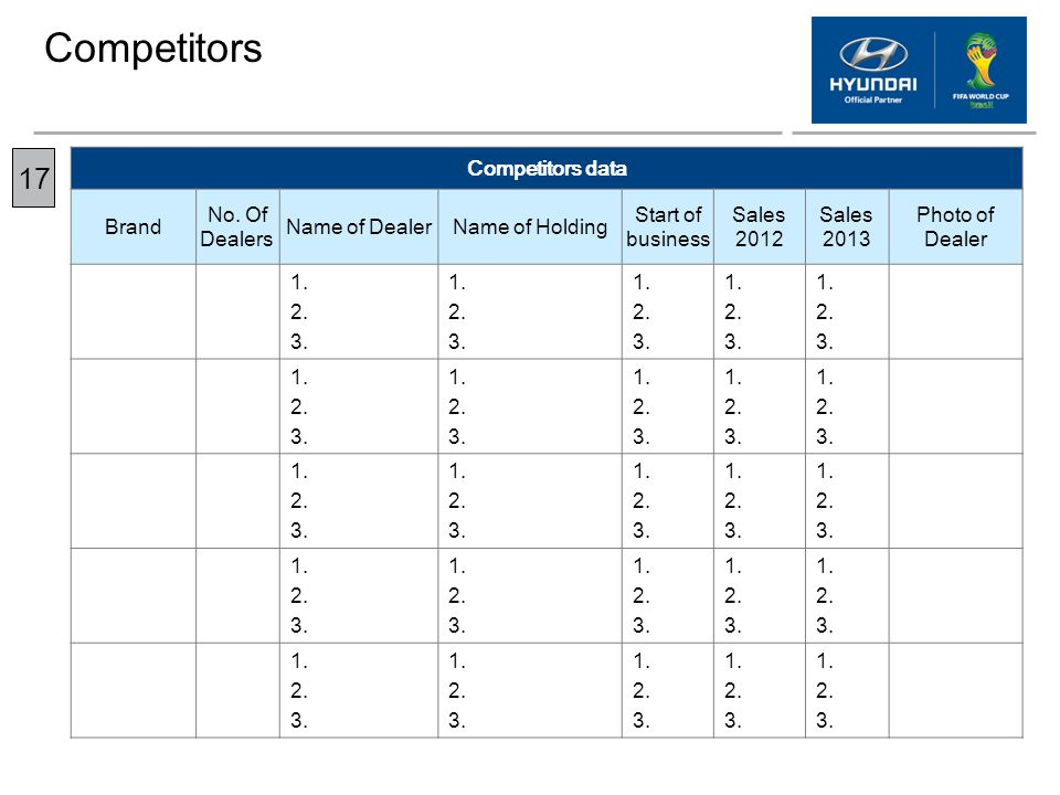 Competitors 17 Competitors data Brand No. Of Dealers Name of Dealer