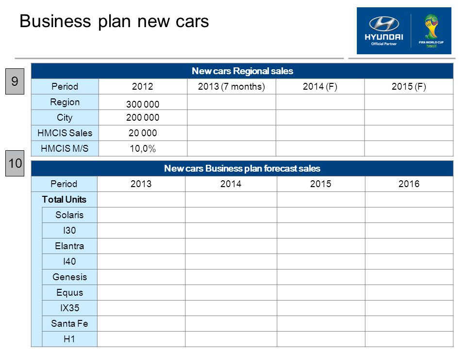 New cars Regional sales New cars Business plan forecast sales