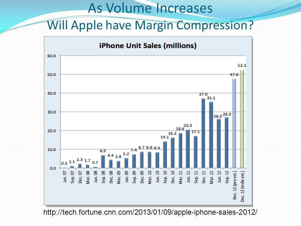 As Volume Increases Will Apple have Margin Compression