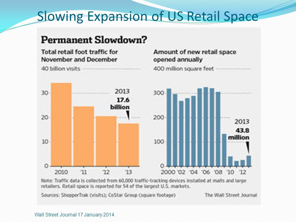 Slowing Expansion of US Retail Space