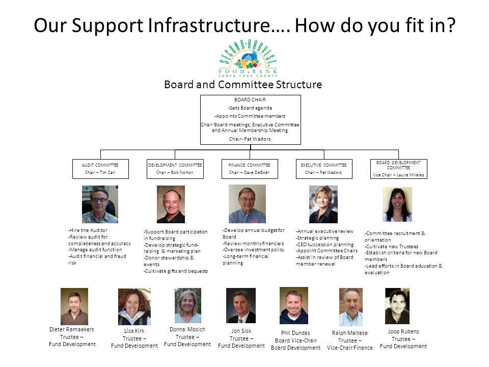 Our Support Infrastructure…. How do you fit in
