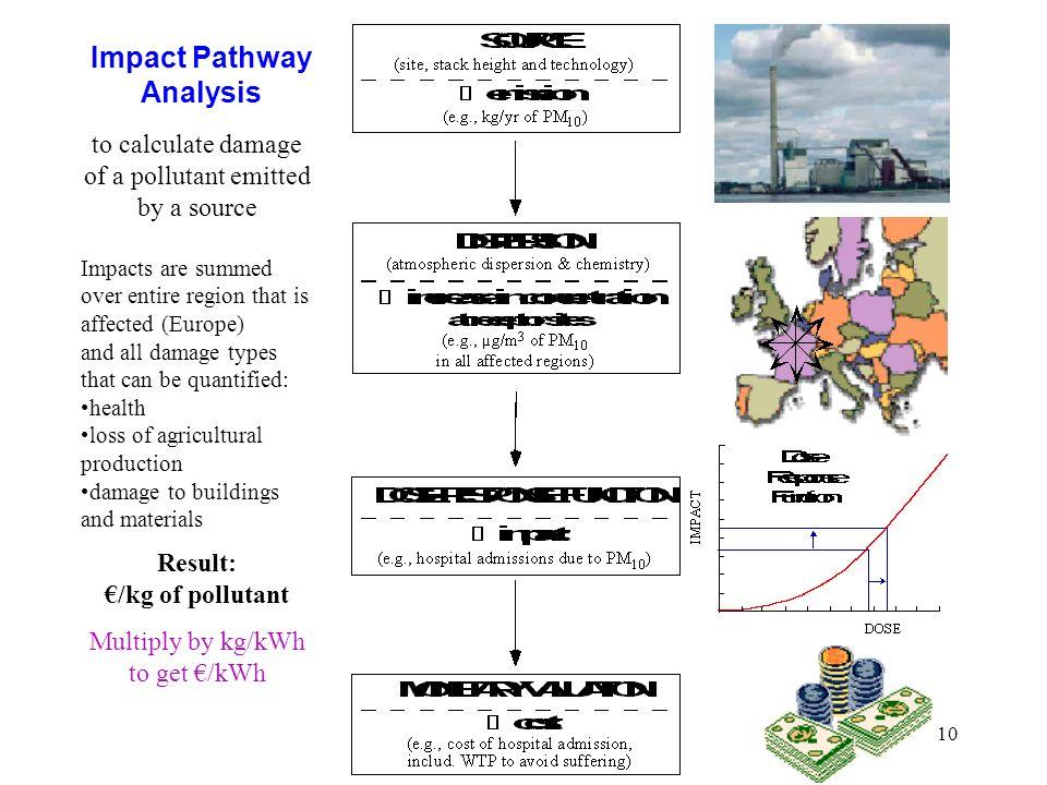Impact Pathway Analysis